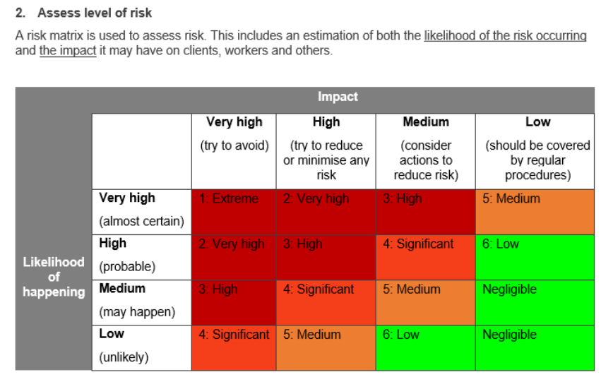 Risk assessment table example.